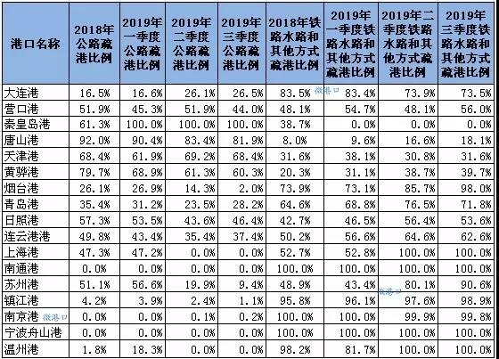【交通运输部】17个主要港口大宗货物公路疏港比例下降