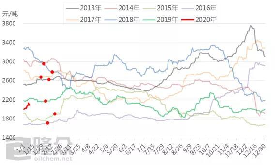 甲醇:历年6涨1跌 今年?